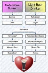 Drinking Beer - Learn to Love Beer